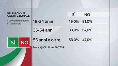 dati-elettori